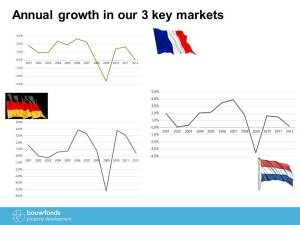 Annual growth in our 3 key markets
