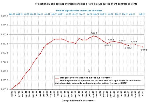 T2 2013_indicateur avancé Paris