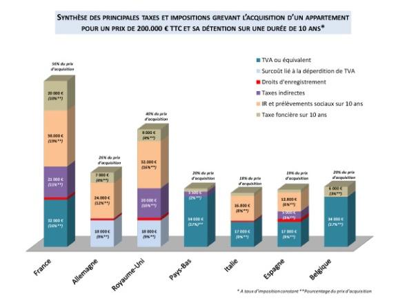 Etude FIDAL - graphique3 - synthèse taxes et impositions grevant sur 10 ans acquisition appartement